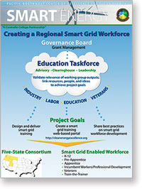 smart grid project cloud