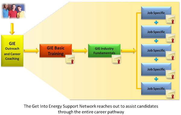 Get Into Energy Support Network